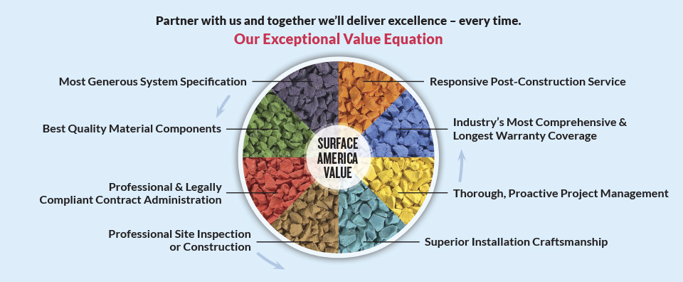 A graphic depicting Surface America's exceptional value