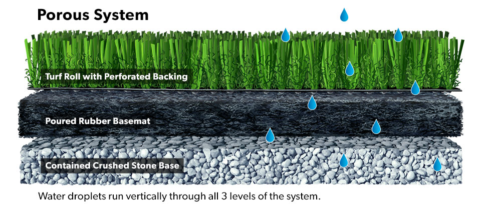 A cross-section profile depicting the components of turf